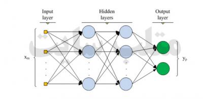 انواع شبکه های عصبی مصنوعی