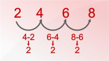 دنبالههای متداول عددی