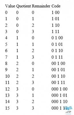 نحوه کدگذاری گولومب